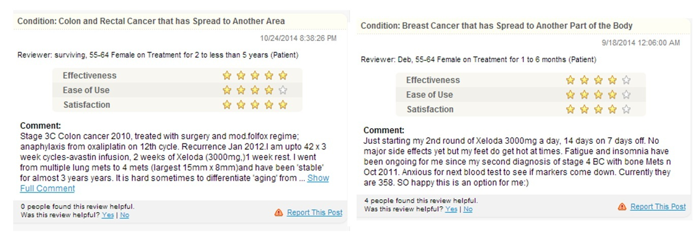 Xeloda 500 Mg Reviews A Chemotherapy Drug That Is Generally Well Tolerated Rxstars Rxstars
