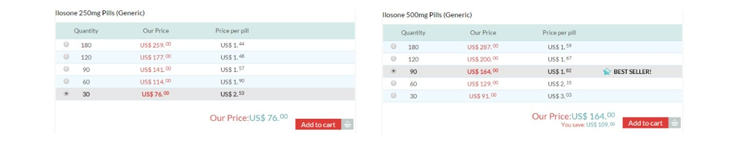 Ilosone 500 Mg Tablets Reviews Medication For Respiratory