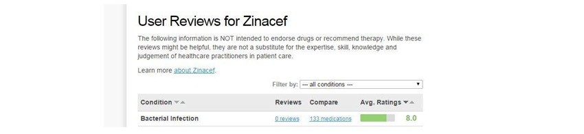 Zinacef Dosage Review