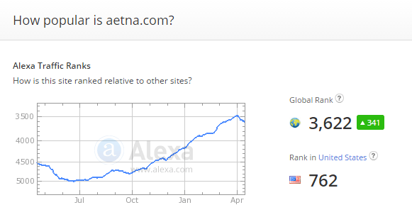 Aetna.com Reviews 20151