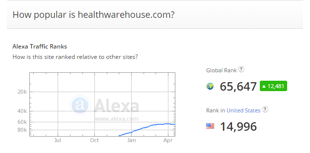 Treat yourself to huge savings with Health Warehouse Promo Codes: 17 promo codes, and 5 deals for December Hunt for scorching savings with those hand-picked coupon code and deals for adalatblog.ml Enjoy 25% free on All Pure Silk Products @ adalatblog.ml Coupon codes are automatically applied at checkout online.