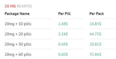 Revatio Prices