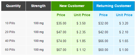 Pfizer's Sildenafil Citrate Prices