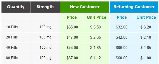 Pfizer viagra 100mg cost
