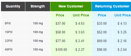 Super P-Force Pricing