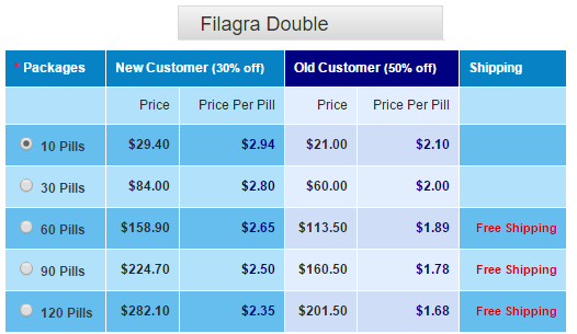 Filagra Double Pricing