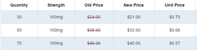 Edegra Pricing